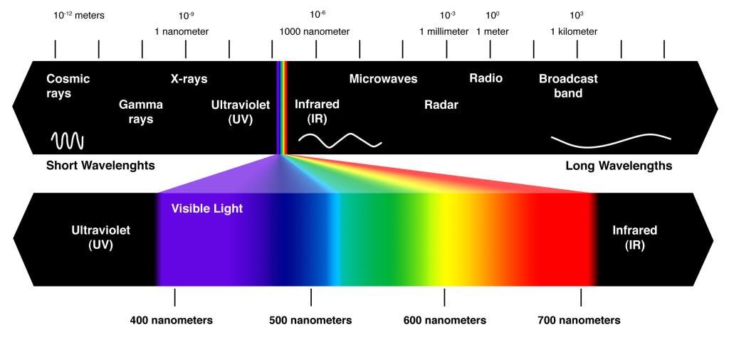 infrardeca-energija