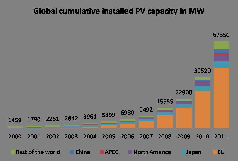 rast-uporabe-solarne-energije