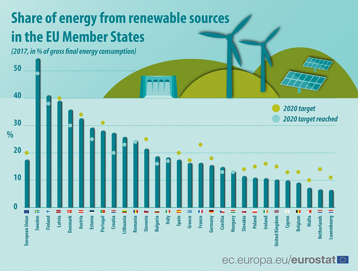 eusrostat-poraba-obnovljivi-viri-energije