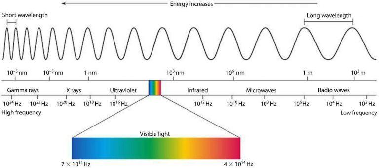infrardece-sevanje