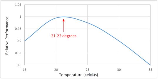 popolna-temperatura