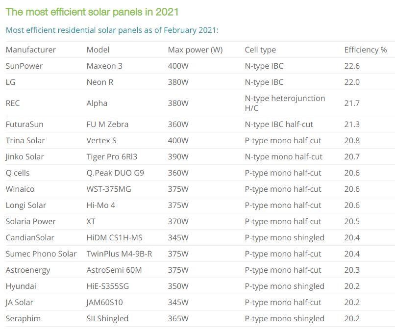 najboljsi-solarni-paneli-2021