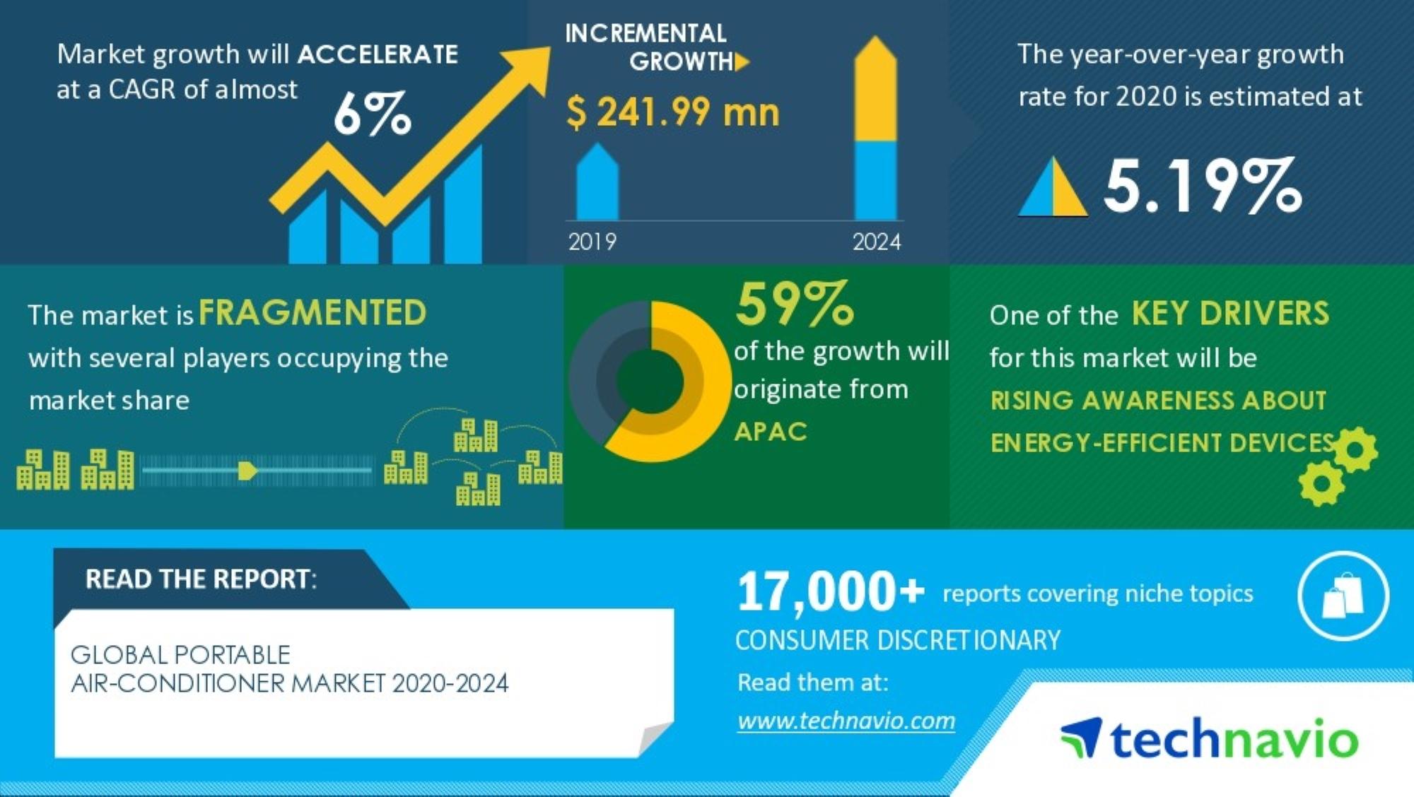 rast-trga-prenosnih-klim