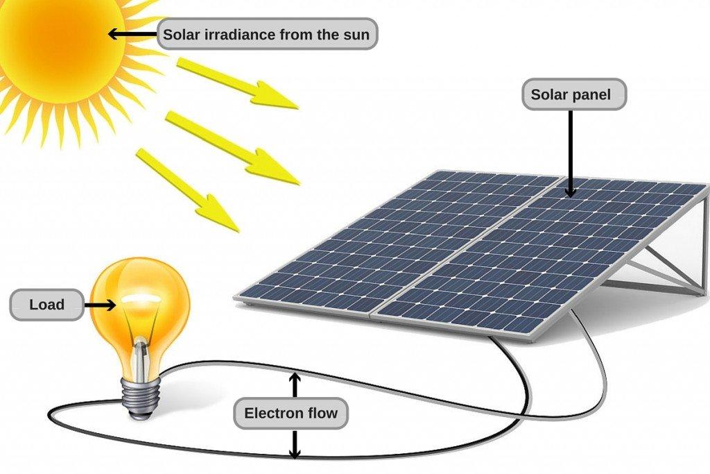 delovanje sončne energije