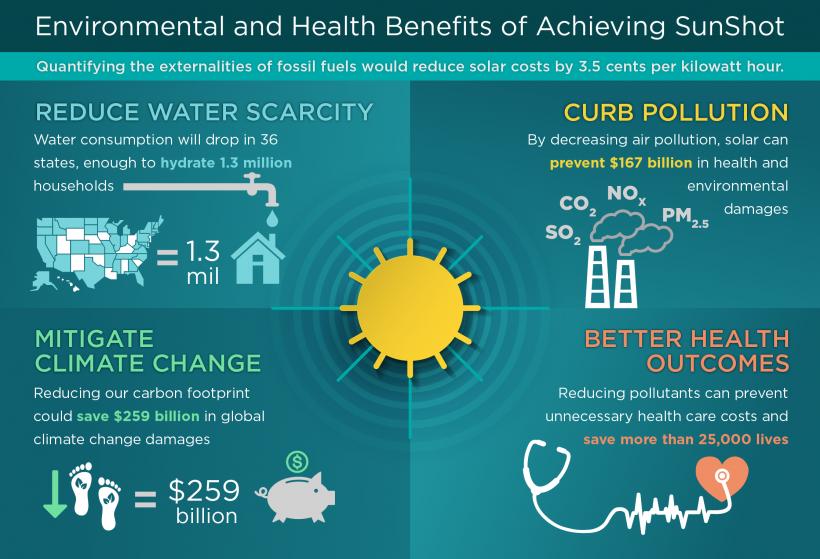vpliv sončne energije na okolje