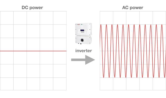 kako deluje solarni razsmernik